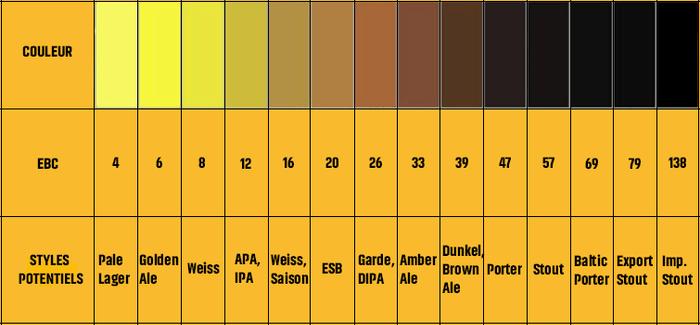 couleur biere ebc
